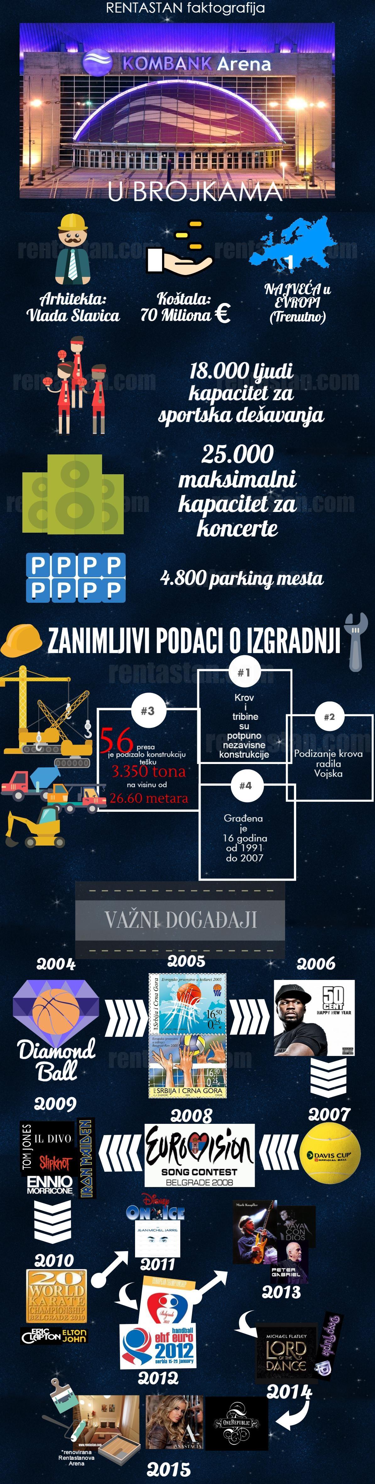 Infografika Beogradska Arena u Brojkama